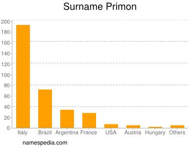 Surname Primon