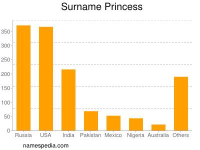 Surname Princess