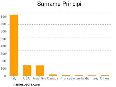 Surname Principi