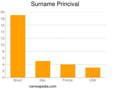 Surname Princival