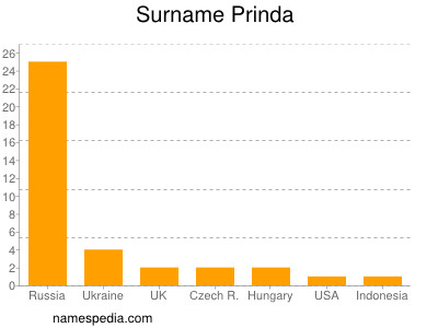 Surname Prinda