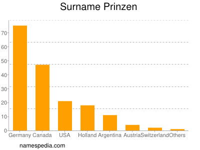 Surname Prinzen