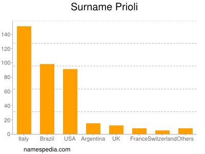 Surname Prioli