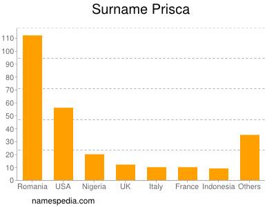 Surname Prisca