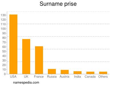 Surname Prise