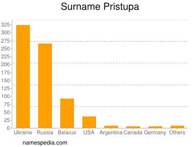 Surname Pristupa
