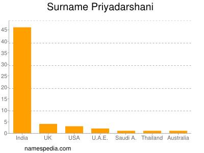 Surname Priyadarshani