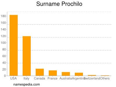 Surname Prochilo