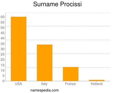Surname Procissi
