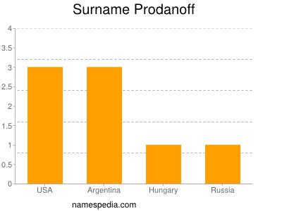 Surname Prodanoff
