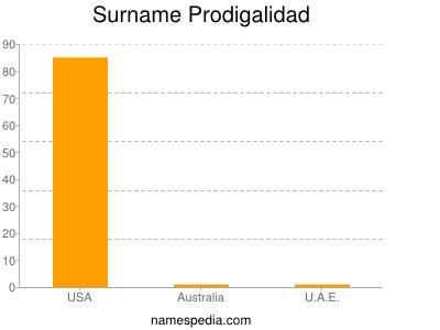 Surname Prodigalidad