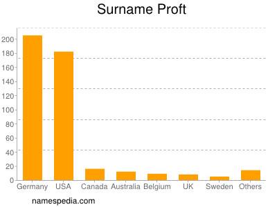 Surname Proft