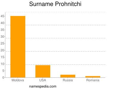 Surname Prohnitchi