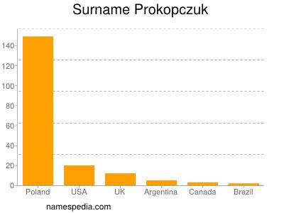 Surname Prokopczuk