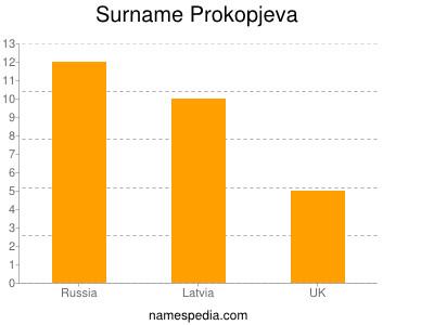 Surname Prokopjeva