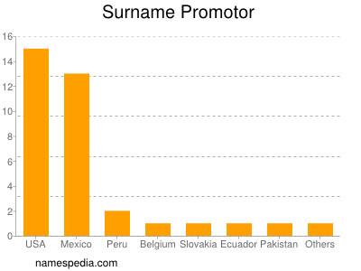 Surname Promotor