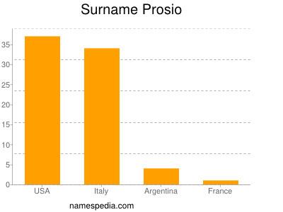 Surname Prosio