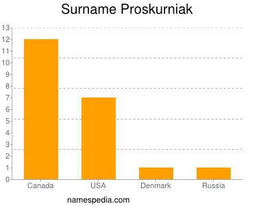 Surname Proskurniak