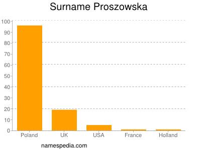 Surname Proszowska