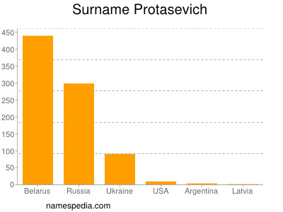 Surname Protasevich