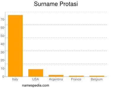 Surname Protasi