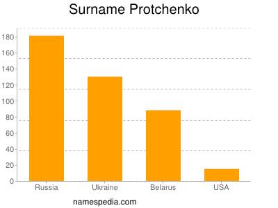 Surname Protchenko