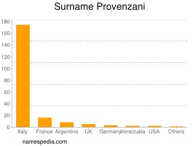 Surname Provenzani