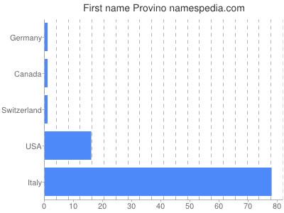 Given name Provino