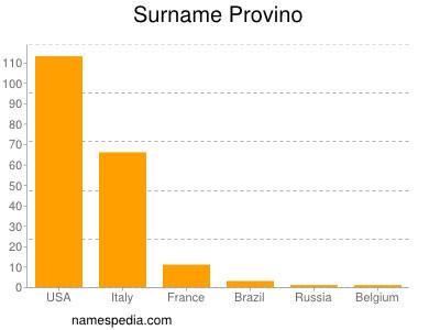 Surname Provino