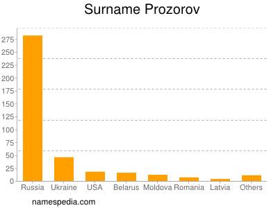 Surname Prozorov