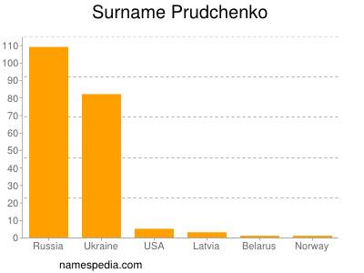 Surname Prudchenko