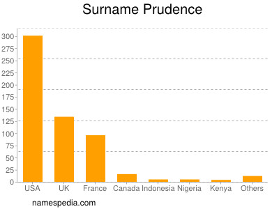 Surname Prudence