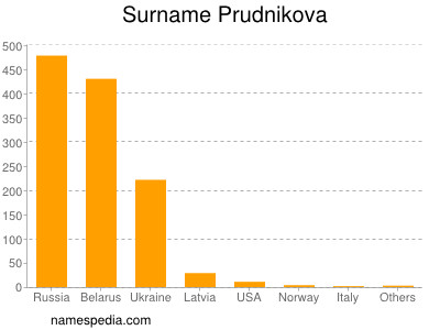Surname Prudnikova