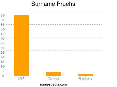 Surname Pruehs