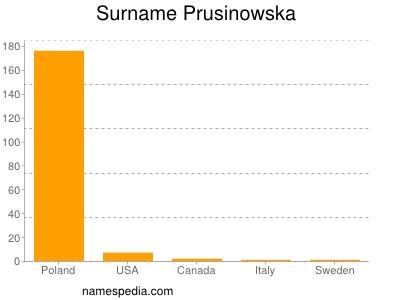 Surname Prusinowska