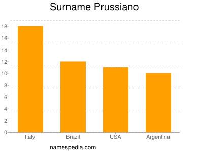 Surname Prussiano