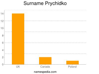 Surname Prychidko