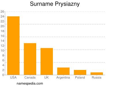 Surname Prysiazny