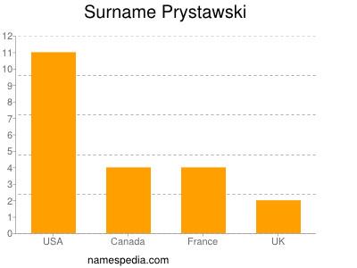 Surname Prystawski