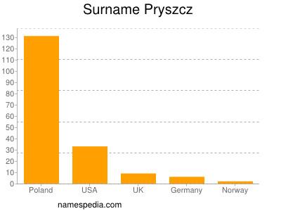 Surname Pryszcz