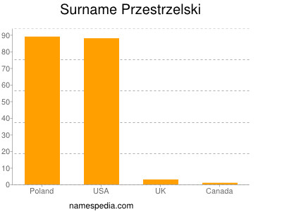 Surname Przestrzelski