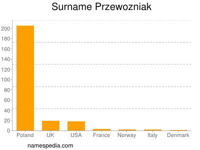 Surname Przewozniak
