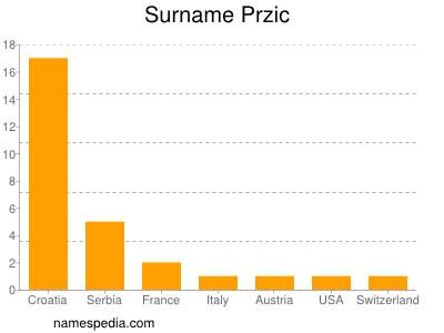 Surname Przic
