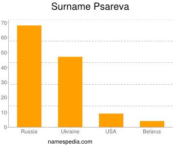 Surname Psareva