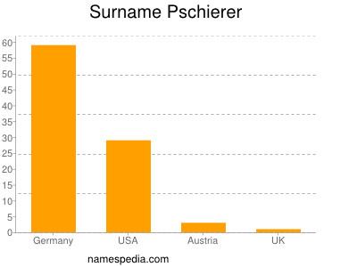 Surname Pschierer
