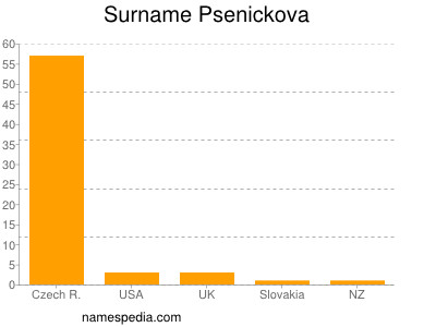 Surname Psenickova