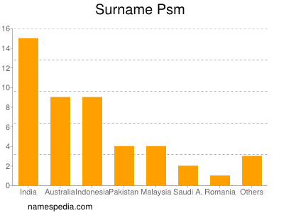 Surname Psm