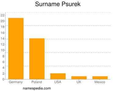 Surname Psurek