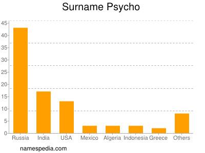 Surname Psycho