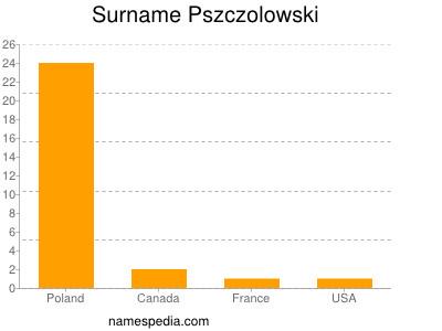 Surname Pszczolowski